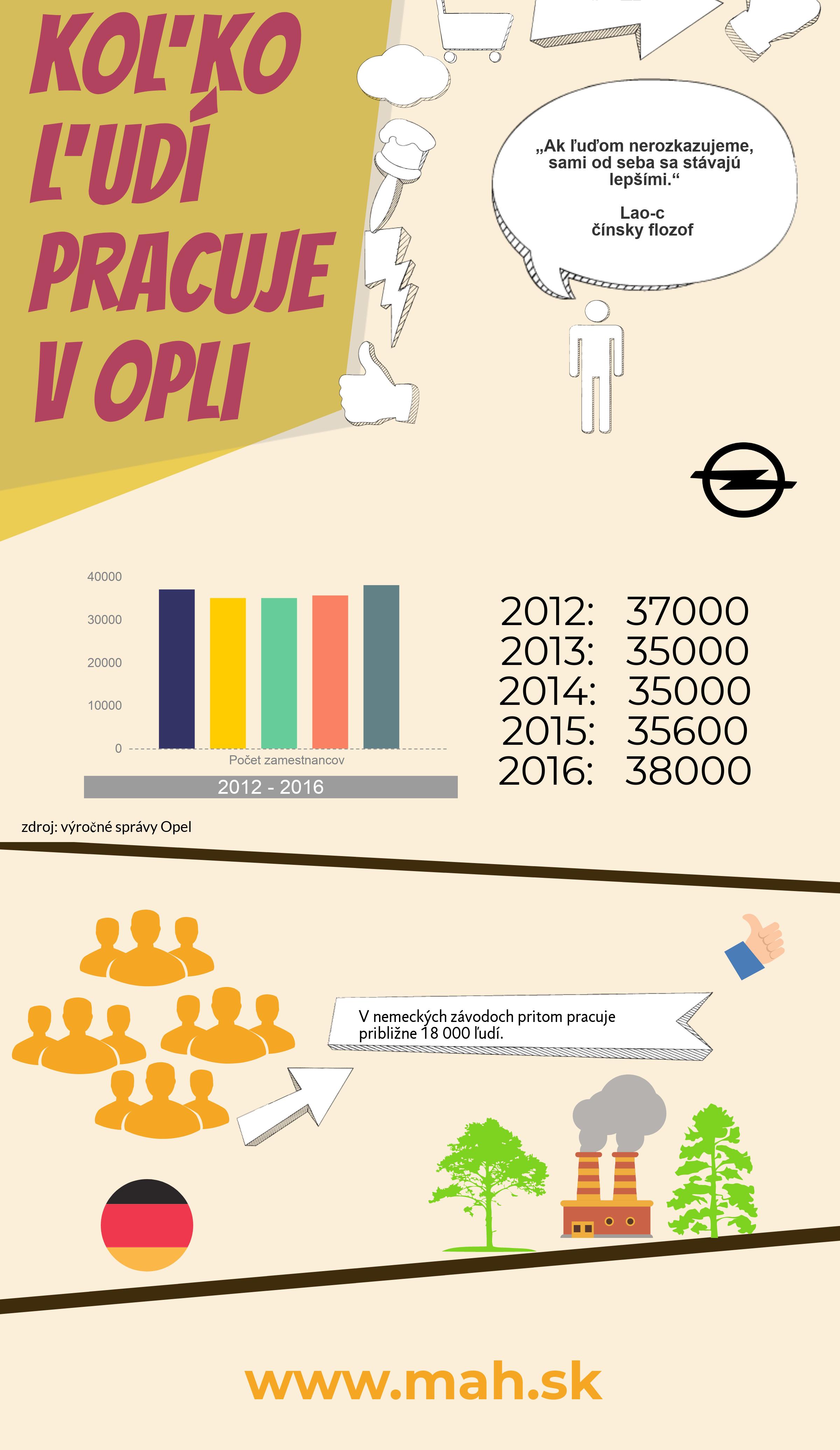 Koľko ľudí pracuje v Opli